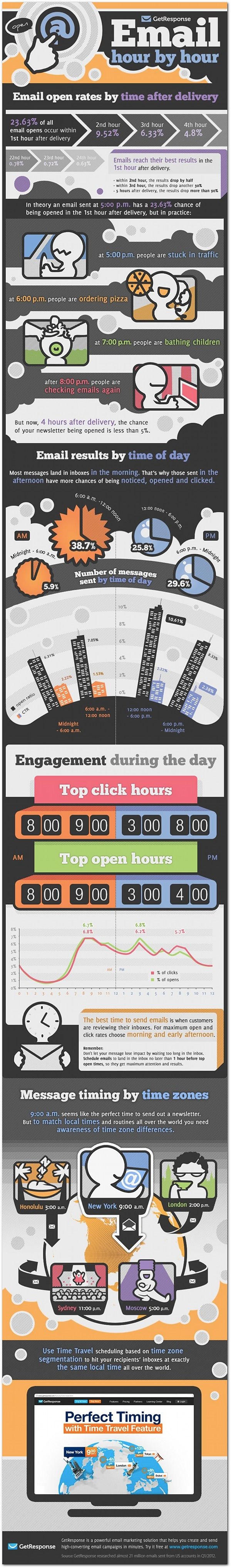 Best-Time-To-send-emails-graphic